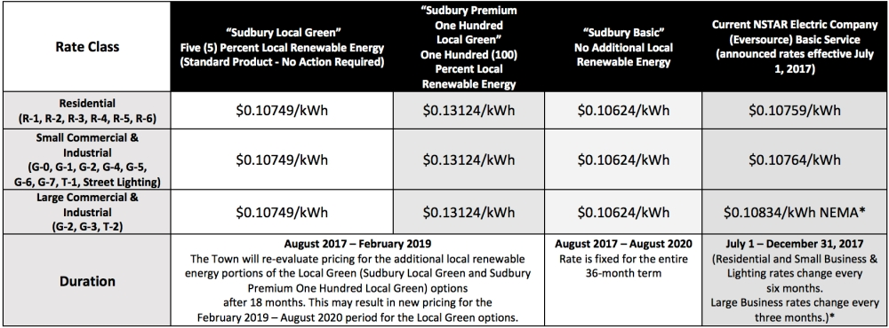 sudbury-price-chart